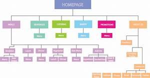 E  Website Revamp  Site Diagram And Wireframe