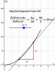 Geschwindigkeit Freien Fall Berechnen : mittlere geschwindigkeit freier fall geogebra ~ Themetempest.com Abrechnung
