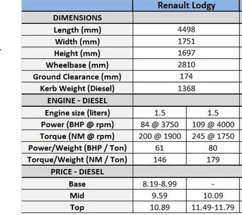 renault lodgy specifications renault mpv lodgy features specifications price review hd