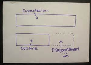 Outcome Expectation Disappointment