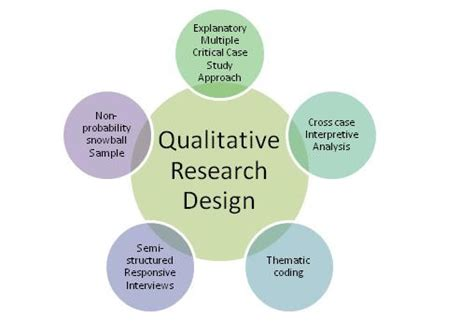 exle of research design assignment no 3 research assignments