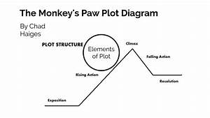 Monkeys Paw Plot Diagram By Chad Haiges