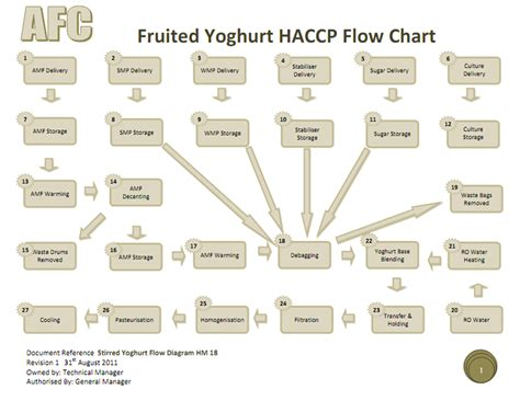 haccp cuisine servsafe flow chart of food pictures to pin on