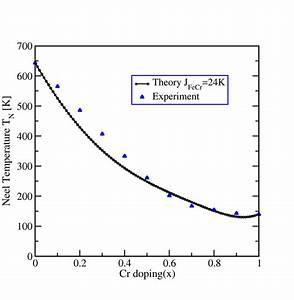 Color Online  Variation Of N U00e9el Temperature  Experiment