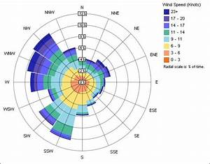 Wind Rose  Speed Distribution  This Chart Shows The
