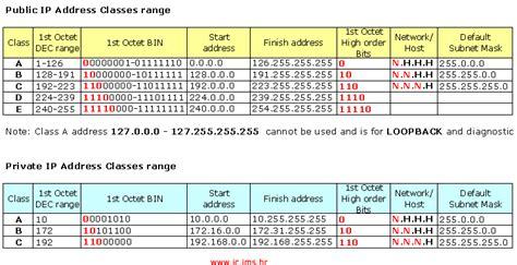access ip range address calendar template 2016