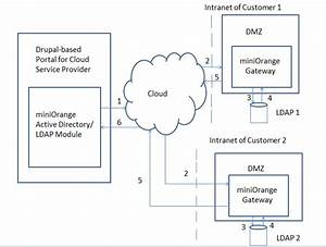 Ldap Active Directory  Ldap For Cloud Service Providers