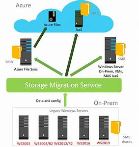 Windows Server 2019  The New Service For The Storage