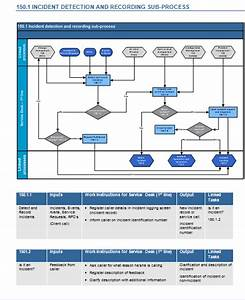 itil v3 incident management toolkit With incident management process document