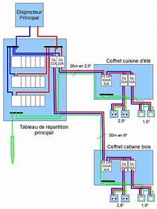 Compteur Divisionnaire électrique : tableau electrique divisionnaire maisons naturelles ~ Melissatoandfro.com Idées de Décoration