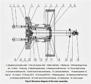 Muyang Machinery Shops  Main Motor And Rotor Assembly For