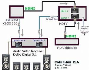 Hookup Xbox360  Hd Cable Box  Hdtv  Av Receiver  Surround