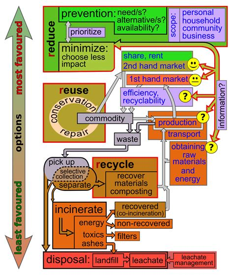 waste minimisation wikipedia