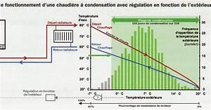 Comment Installer Une Climatisation : installation climatisation gainable comment calculer une climatisation ~ Medecine-chirurgie-esthetiques.com Avis de Voitures