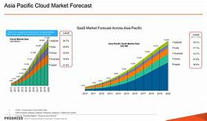 Roundup of Cloud Computing Forecasts Update, 2013