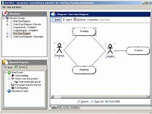 Use Case Diagram For The Elevator Problem Using The
