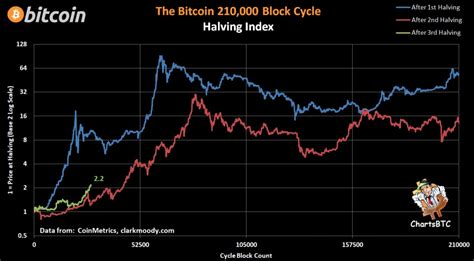 As of today, about 17 million (more precisely 16 967 450) bitcoins have been mined. Bitcoin is already outperforming the halving that sparked $20K all-time high - Coiner Blog