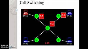 Types Of Switching  U0026 Packet Switching Techniques