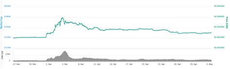 dogecoins  growth   proves