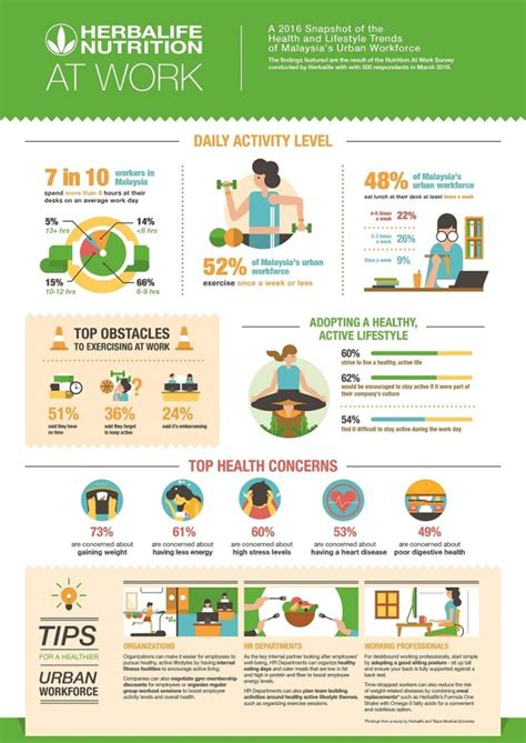 malaysians spend    hours sitting  desks