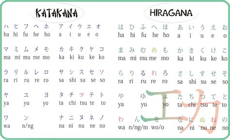 not angka happy birthday to you ひらがな カタカナ 漢字 始まり hiragana katakana and kanji the beginning 進撃の日本語 attack on japanese