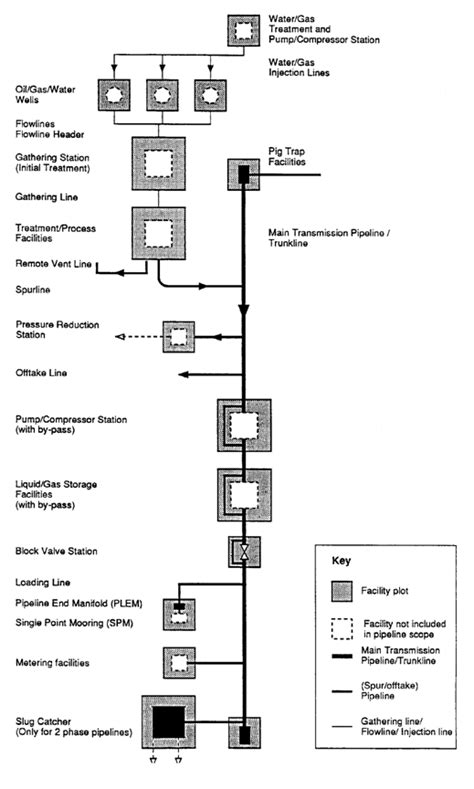 Pipeline Design » The Piping Engineering World