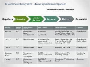 business development strategy plan template retail With developing a business strategy template