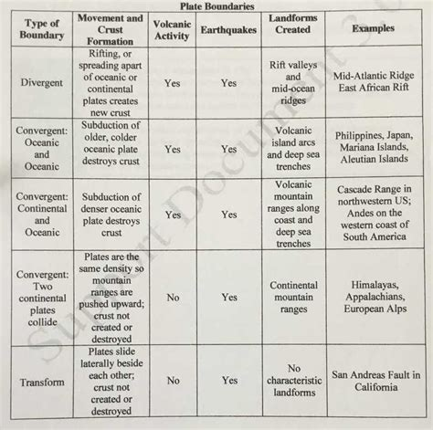 Children get an introduction to plate tectonics in this geology worksheet. Tectonic Plates Practice With Answer Key | LONG HAIRSTYLES