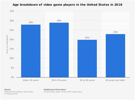 U.S. video gamers age 2016