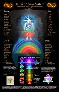 Chakras and Planets (page 3) - Pics about space