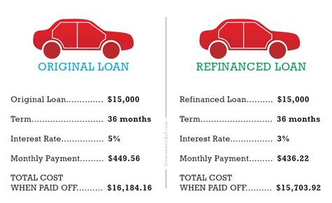 How To Refinance Your Car Loan. What Is The Price Of Liposuction. Name Domain Registration Daimler Electric Car. Acs Technologies Client Portal. Garbage Disposal Leaking Water. Best Fiber Mascara 2012 Pest Control Laurel Md. Hyundai Brio Price In India Utah Local Seo. Nurse Practitioner Jobs Denver Co. Lvn Programs In Houston Laser Hair Removal La
