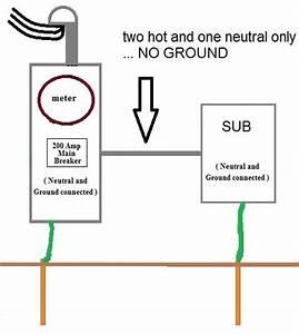 How Do I Safely Ground A Sub