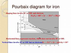 Pourbaix diagram limitations images how to guide and pourbaix diagram corrosion choice image how to guide and ccuart