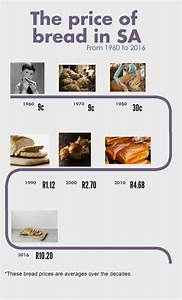 The Price Of Bread  From 1960 To 2016