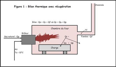 chambre à air éaire l exc 232 s d air dans la combustion peut nuire 224 la sant 233