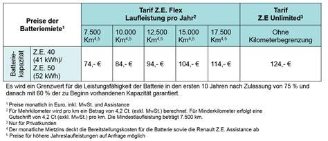 renault bank finanzierung batteriemiete der renault bank