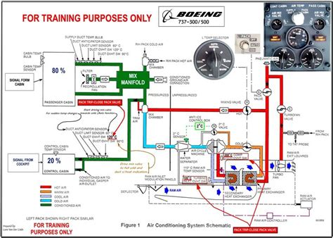 737 3 500 air conditioning schematic www b737 org uk aviation conditioning