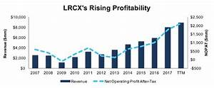 Lam Research Corp (LRCX) & GP Strategies Corp (GPX ...