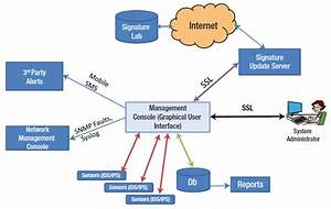 Ids  Ips System Architecture And Framework  Appliance