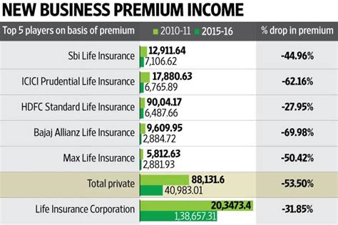 Is Icici Prudential Ipo A Precursor To More Insurance