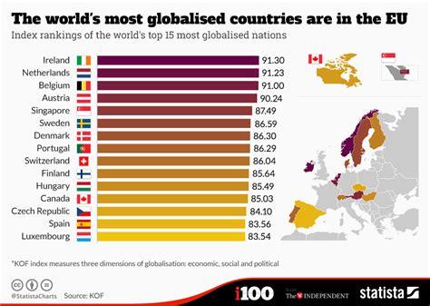 chart  worlds  globalised countries    eu