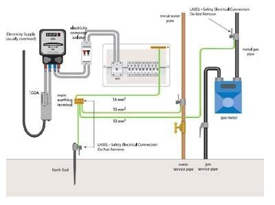 earthing systems electric fittings components reliable protection solution in sector 54
