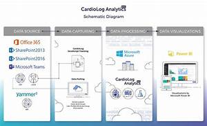 Saas Analytics Schematic Diagram