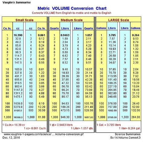 metric volume conversion chart vaughns summaries