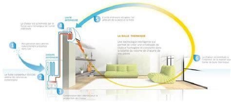 pompe a chaleur air air sans groupe exterieur pompes a chaleur air air swyze