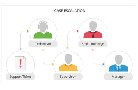 setting  case escalation rules   skydesk crm