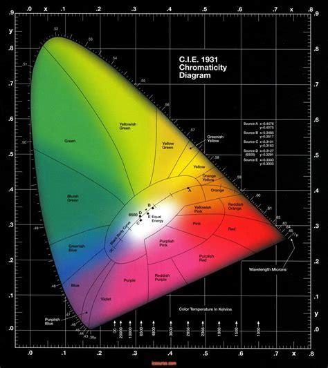 CIE1931 ?????CIE XYZ???? RGB ?? ??LED ?? ?? IC?? LED? FPC???