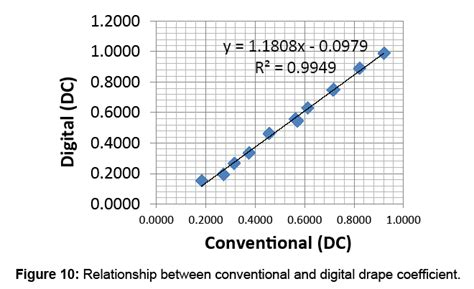 drape coefficient textile science digital drape coefficient