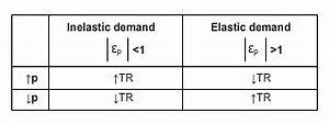 NEW ELASTICITY OF DEMAND RANGE | Elastic
