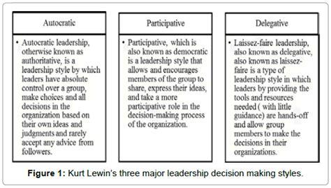 entrepreneurship organization management kurt lewin major